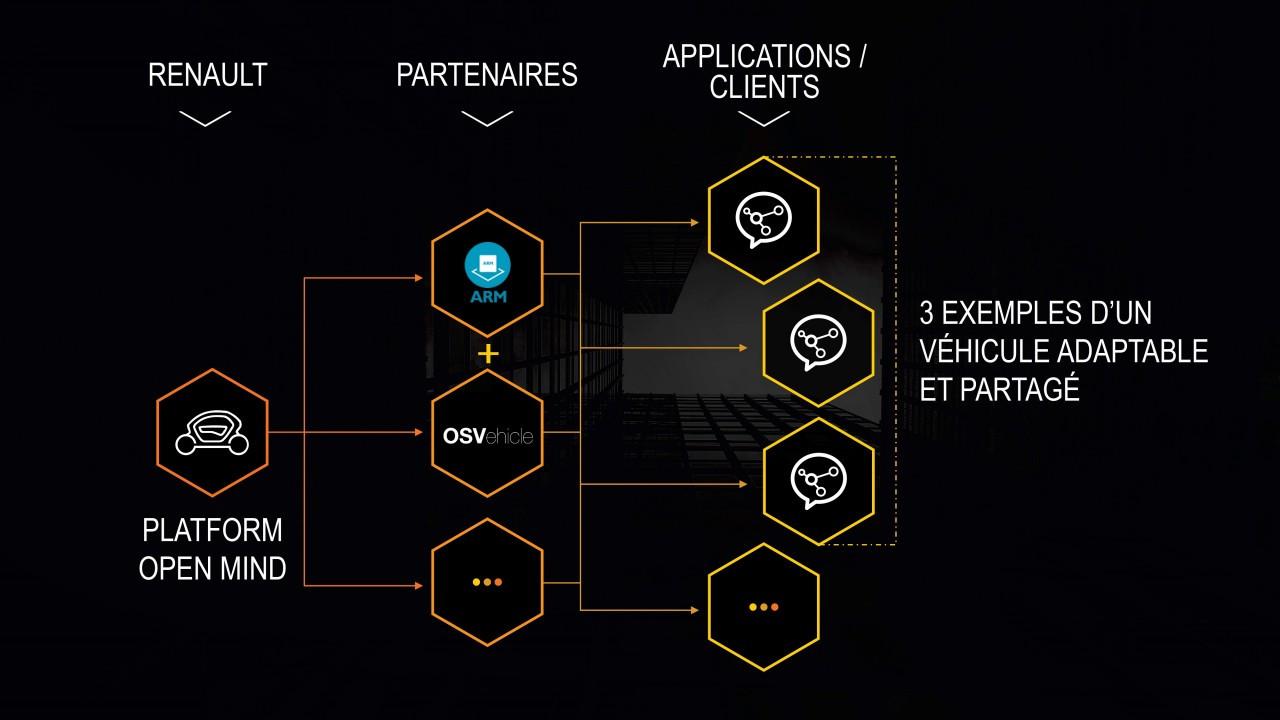 Renault al CES 2017, la Twizy open-source