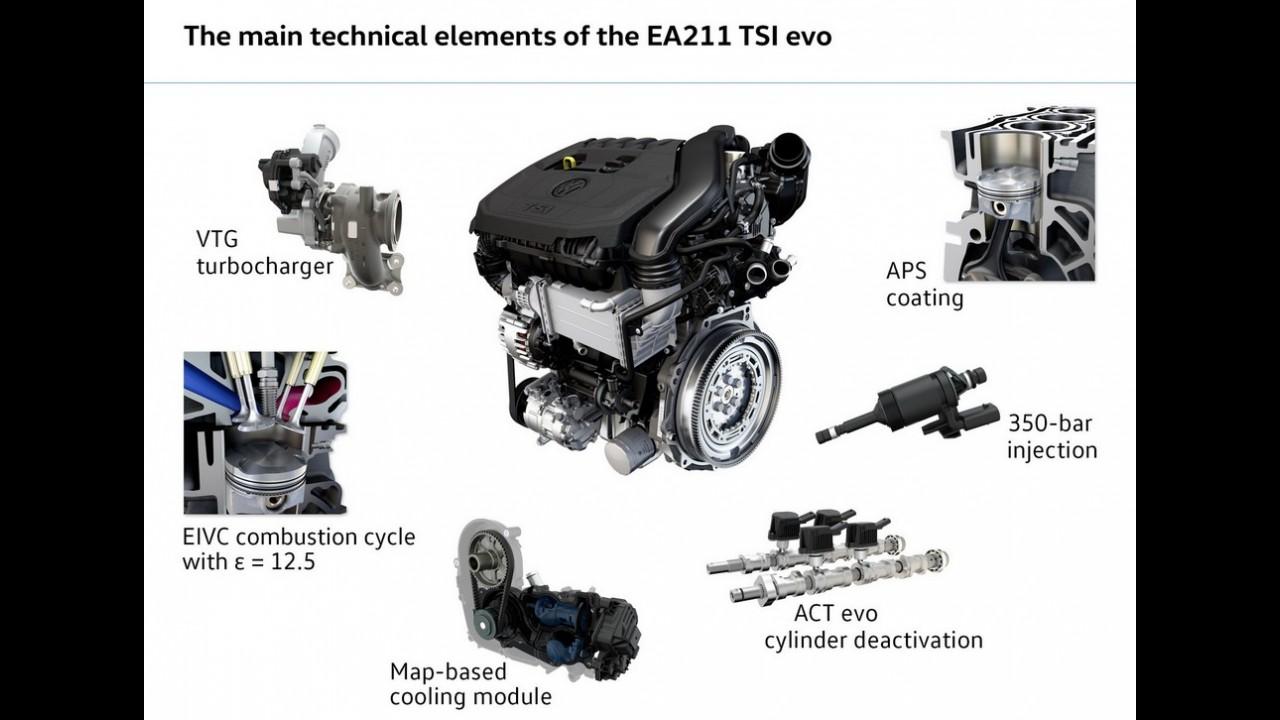 Volkswagen revela inédito motor 1.5 TSI com turbo de geometria variável