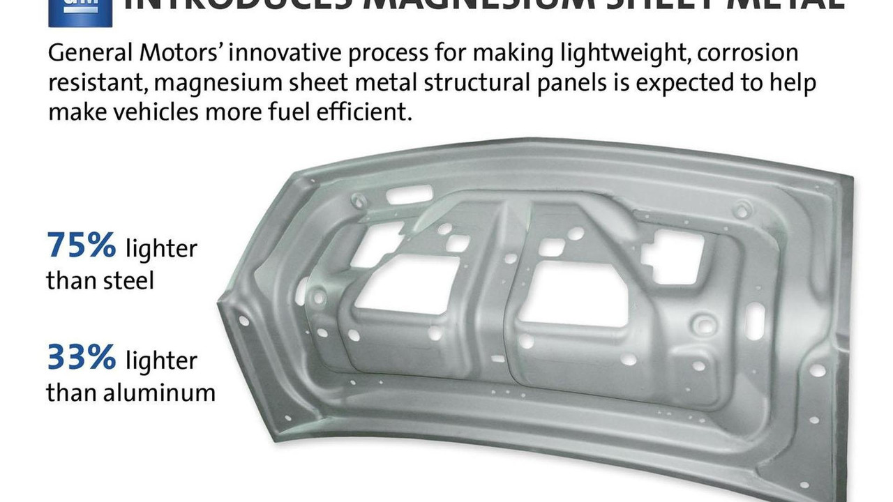 GM magnesium sheet metal 23.10.2012