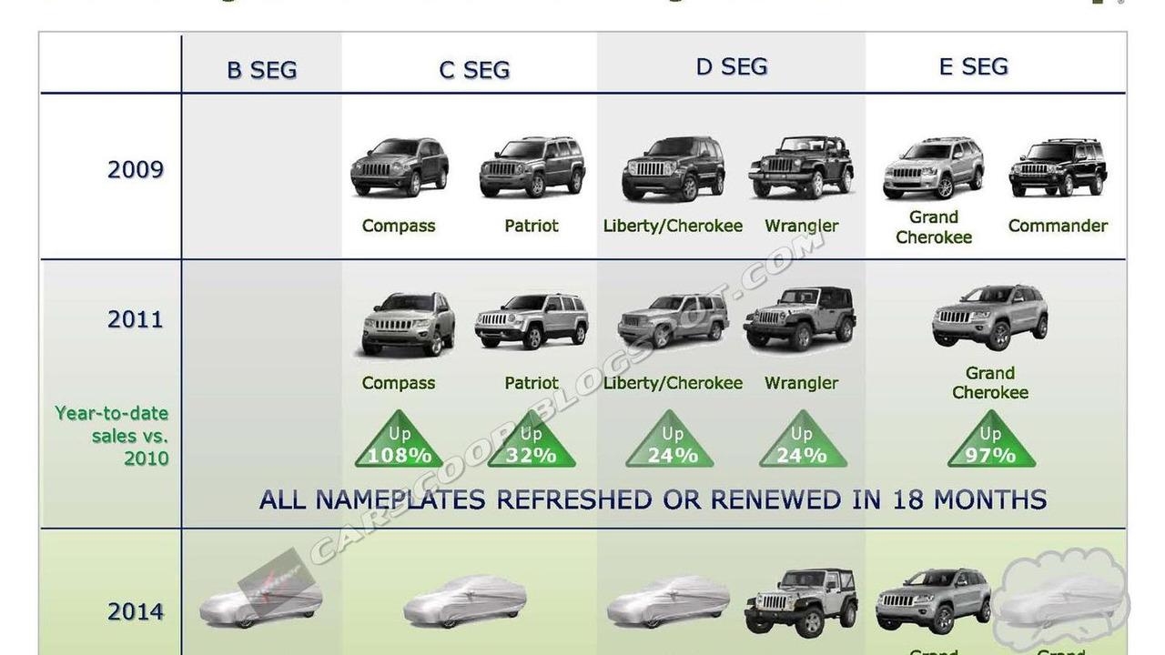 Jeep product roadmap 30.9.2011