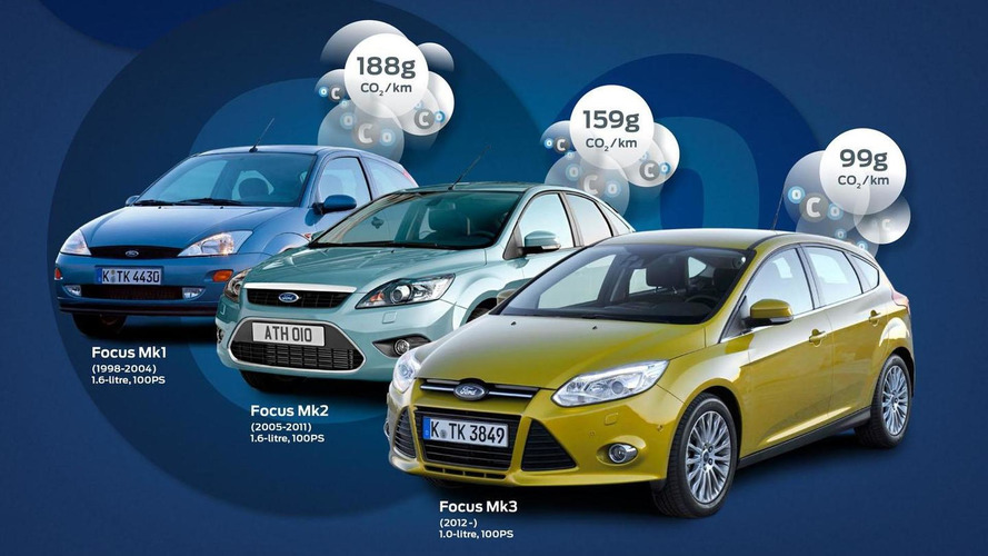 Ford introduces an eco-friendly Focus with CO2 emissions of 99 g/km