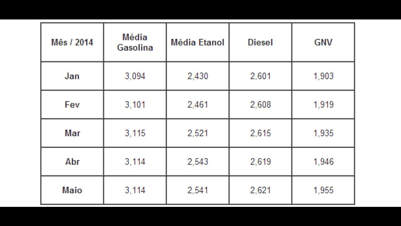 Índice aponta que etanol é vantajoso em Goiás, Paraná e São Paulo