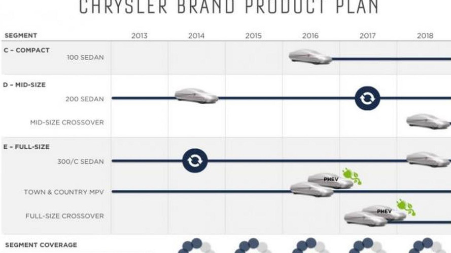 Chrysler five year plan calls for an entry-level 100 & two new crossovers
