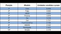 Onix foi o mais financiado em janeiro; Fiesta liderou na participação de vendas a prazo