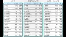 208 estreia no top 50; veja destaques da 1ª quinzena de abril
